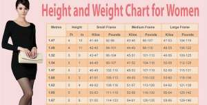 weight-chart-for-women-whats-your-ideal-weight-according-to-your-body-shape-age-and-height