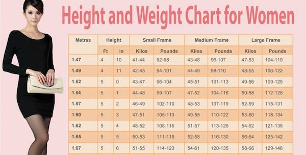 Weight chart for women what s your ideal weight according for Model height